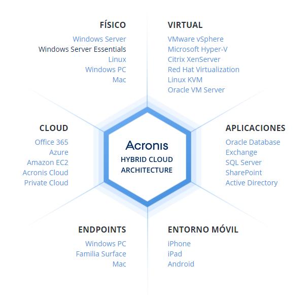 Acronis Hybid Cloud