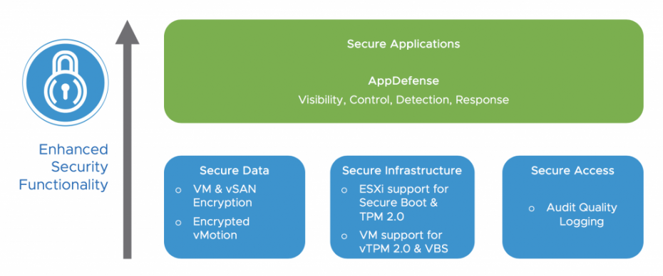 Secure Apps Infra Data Access