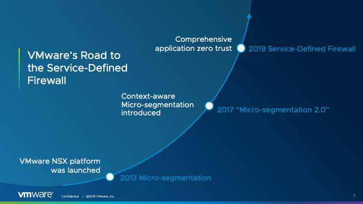 VMware-Road-to-SDFW