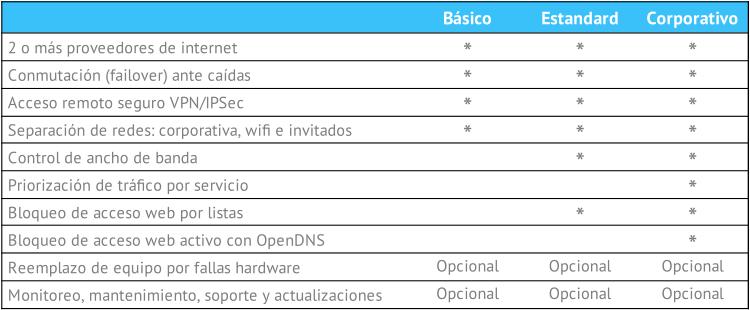 Modelos Firewall Mikrotik - Cloud Managers